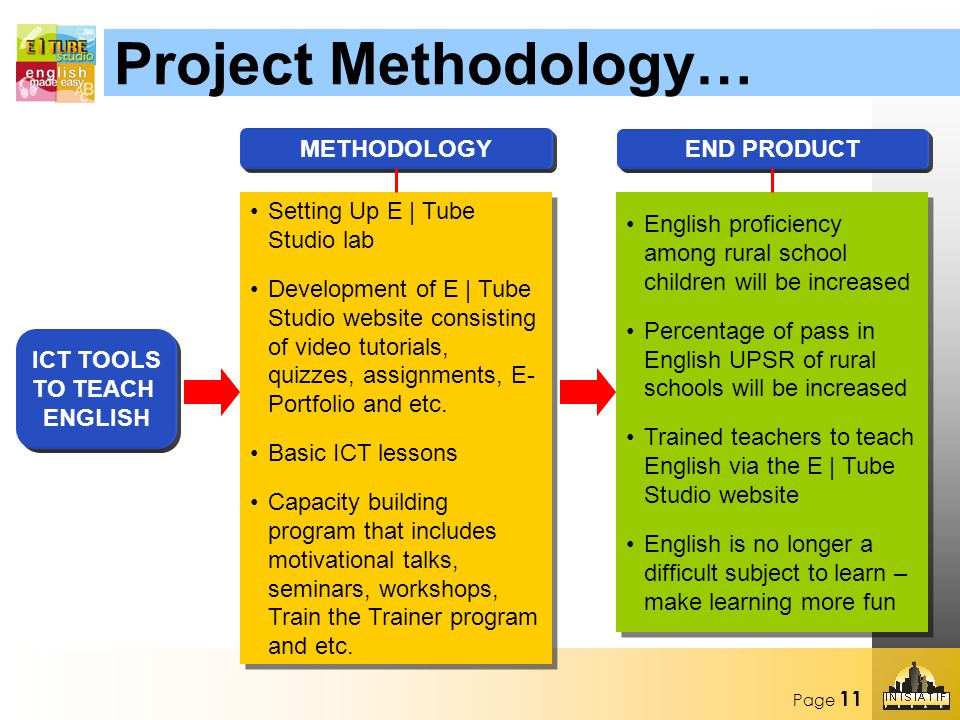 Page 11 ICT TOOLS TO TEACH ENGLISH METHODOLOGY Setting Up E | Tube Studio lab Development of E | Tube Studio website consisting of video tutorials, quizzes, assignments, E- Portfolio and etc.