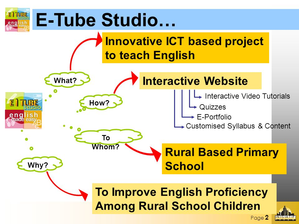 Page 2 E-Tube Studio… What. Innovative ICT based project to teach English How.