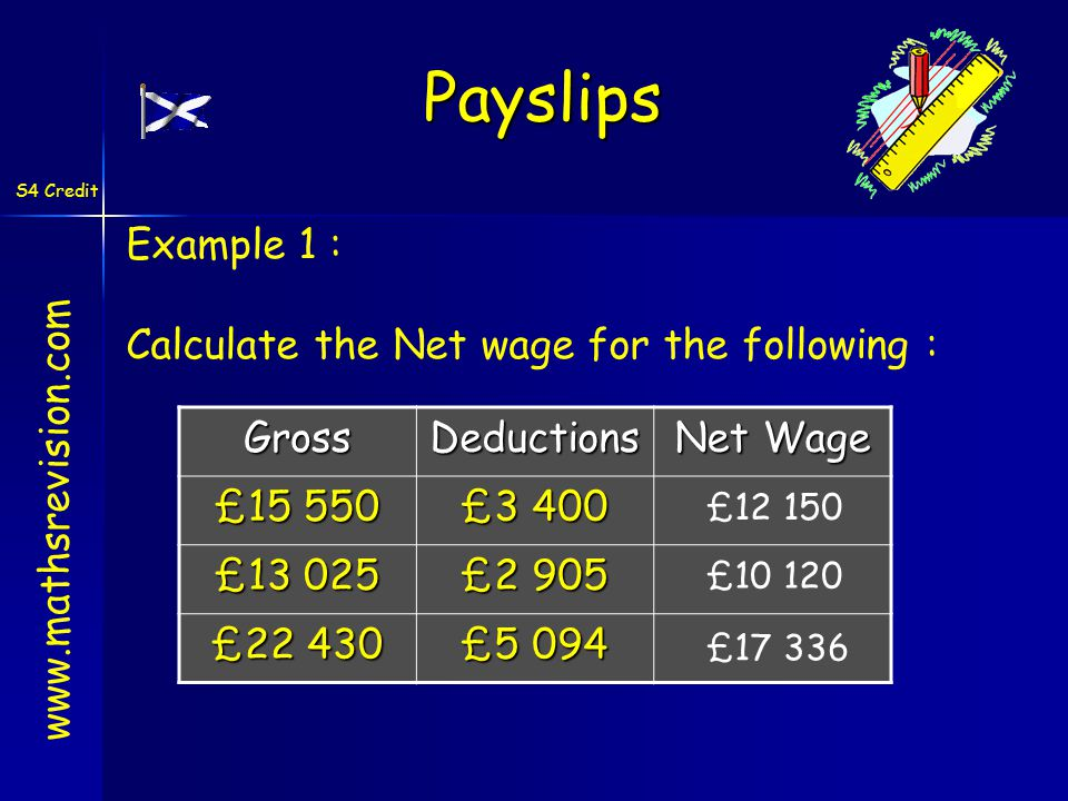 S4 Credit   Example 1 : Calculate the Net wage for the following :GrossDeductions Net Wage £ £3 400 £ £2 905 £ £5 094 £ £ £ Payslips