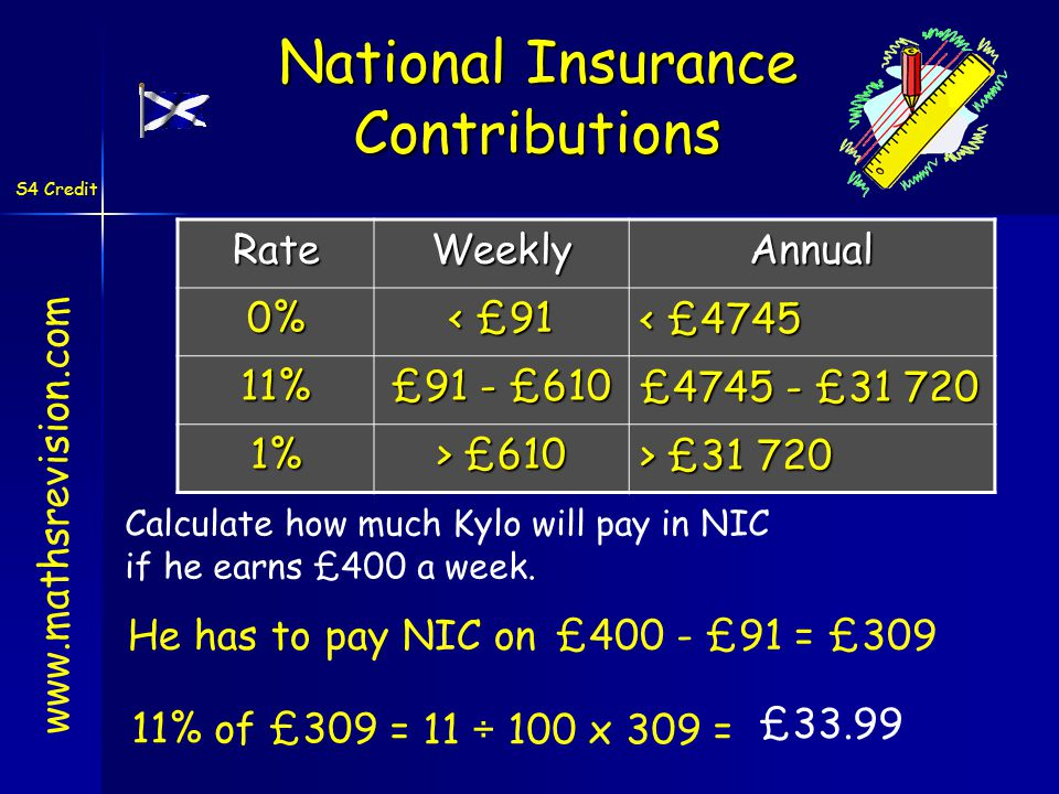 S4 Credit www.mathsrevision.com National Insurance ContributionsRateWeeklyAnnual0% < £91 < £4745 11% £91 - £610 £4745 - £31 720 1% > £610 > £31 720 Calculate how much Kylo will pay in NIC if he earns £400 a week.