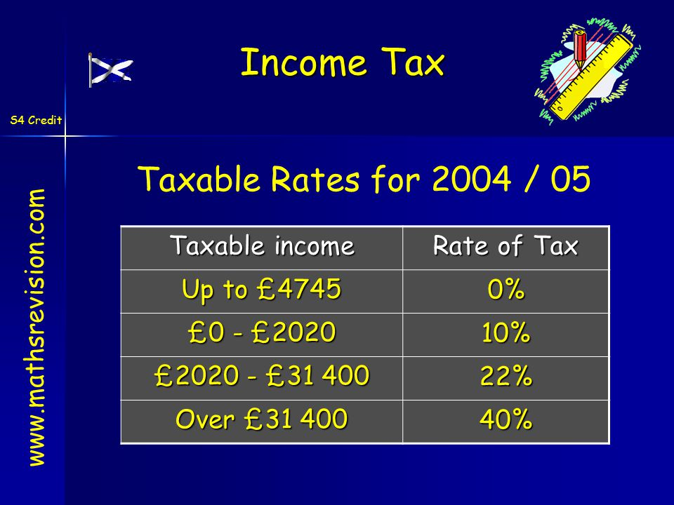 S4 Credit www.mathsrevision.com Taxable income Rate of Tax Up to £4745 0% £0 - £2020 10% £2020 - £31 400 22% Over £31 400 40% Income Tax Taxable Rates for 2004 / 05