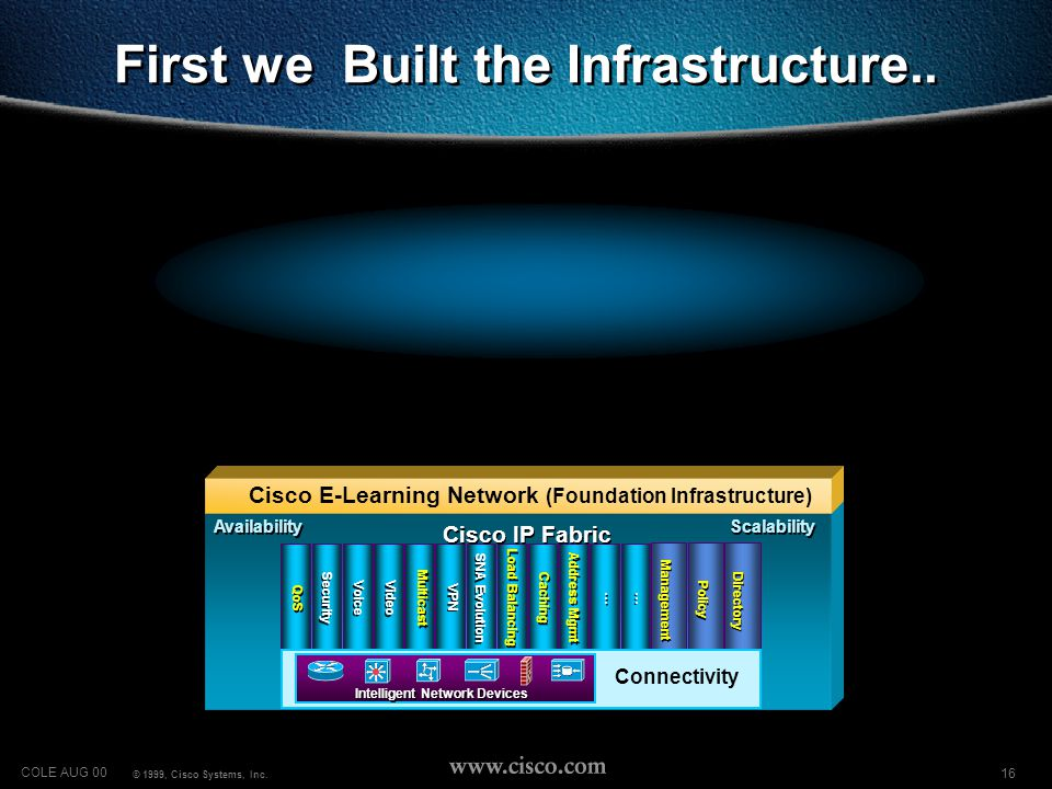 16 COLE AUG 00 © 1999, Cisco Systems, Inc. First we Built the Infrastructure..