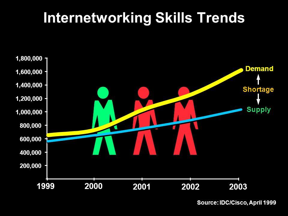 Source: IDC/Cisco, April 1999 1,800,000 200,000 400,000 600,000 800,000 1,000,000 1,200,000 1,400,000 1,600,000 19992000 200120022003 Demand Supply Shortage 37 Internetworking Skills Trends