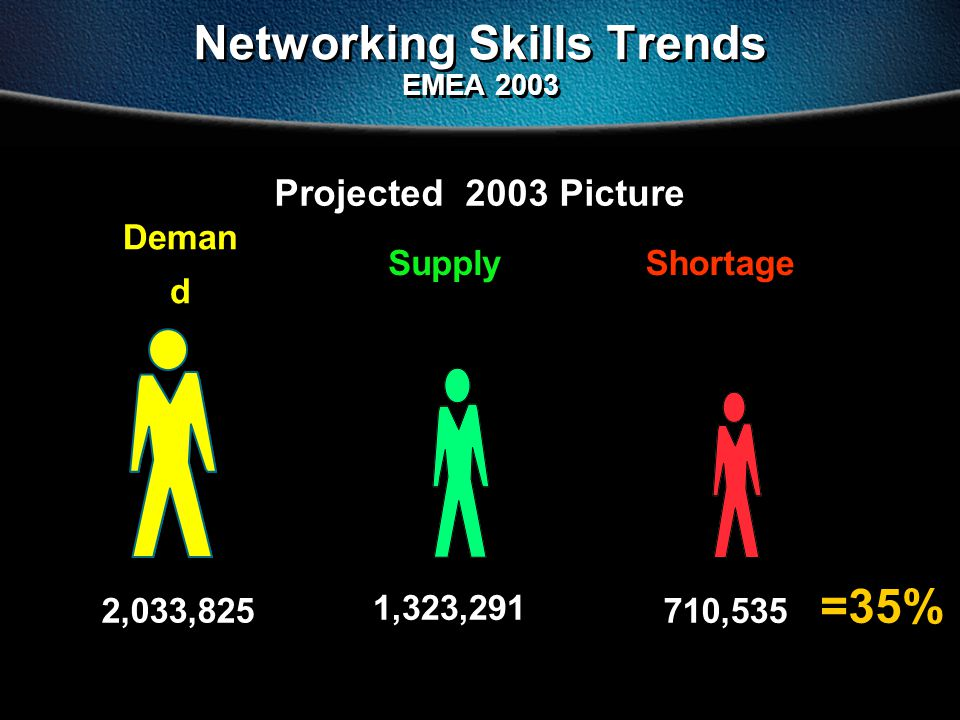 Projected 2003 Picture Networking Skills Trends EMEA 2003 =35% Supply 1,323,291 Shortage 710,535 Deman d 2,033,825
