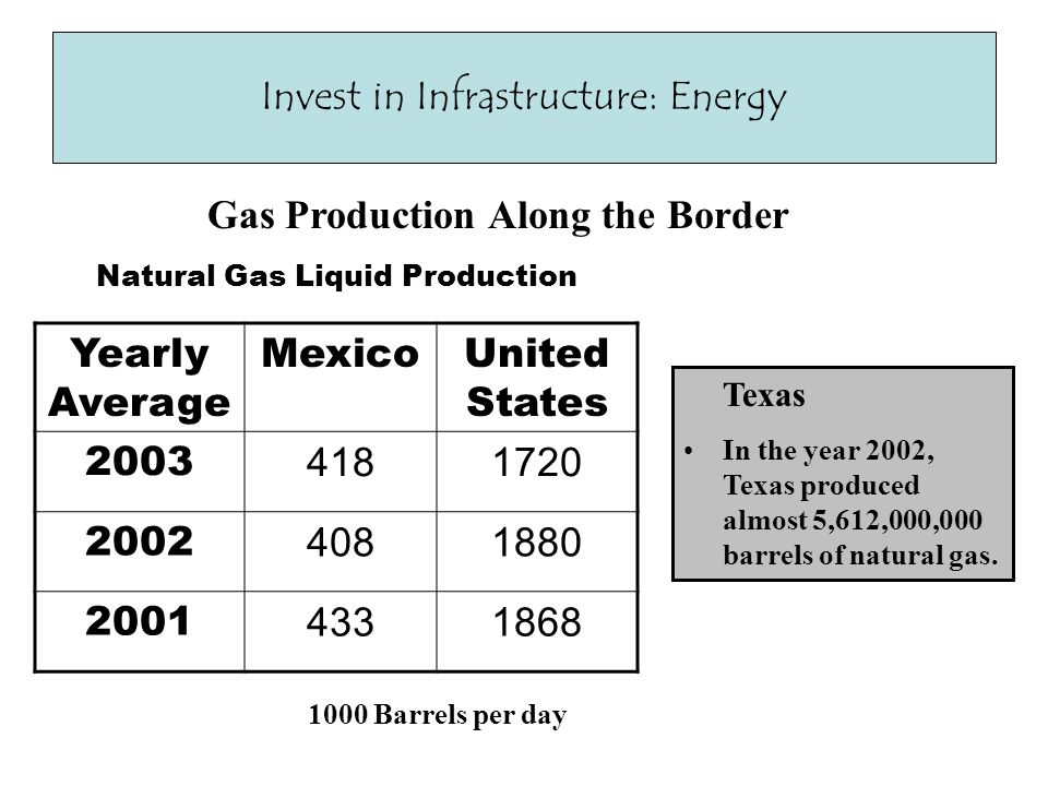 Invest in Infrastructure: Energy Gas Production Along the Border Yearly Average MexicoUnited States 2003 4181720 2002 4081880 2001 4331868 Texas In the year 2002, Texas produced almost 5,612,000,000 barrels of natural gas.