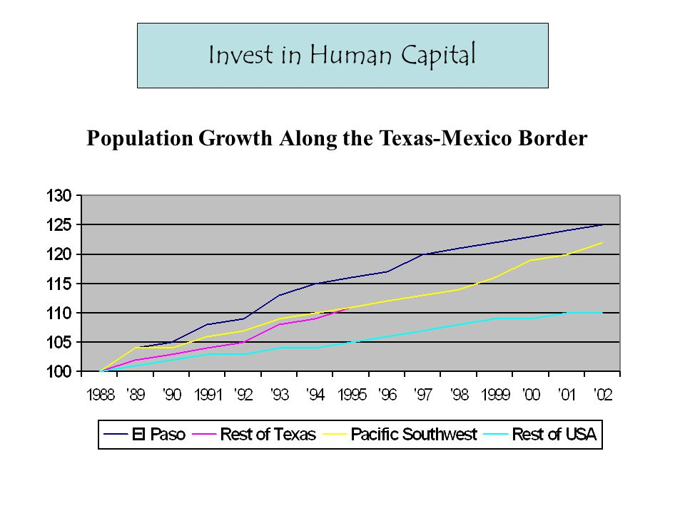 Invest in Human Capital Population Growth Along the Texas-Mexico Border