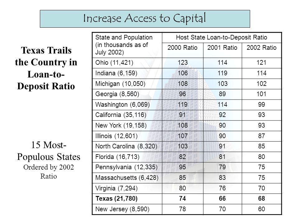Increase Access to Capital Texas Trails the Country in Loan-to- Deposit Ratio 15 Most- Populous States Ordered by 2002 Ratio State and Population (in thousands as of July 2002) Host State Loan-to-Deposit Ratio 2000 Ratio2001 Ratio2002 Ratio Ohio (11,421)123114121 Indiana (6,159)106119114 Michigan (10,050)108103102 Georgia (8,560)9689101 Washington (6,069)11911499 California (35,116)919293 New York (19,158)1089093 Illinois (12,601)1079087 North Carolina (8,320)1039185 Florida (16,713)828180 Pennsylvania (12,335)957975 Massachusetts (6,428)858375 Virginia (7,294)807670 Texas (21,780)746668 New Jersey (8,590)787060