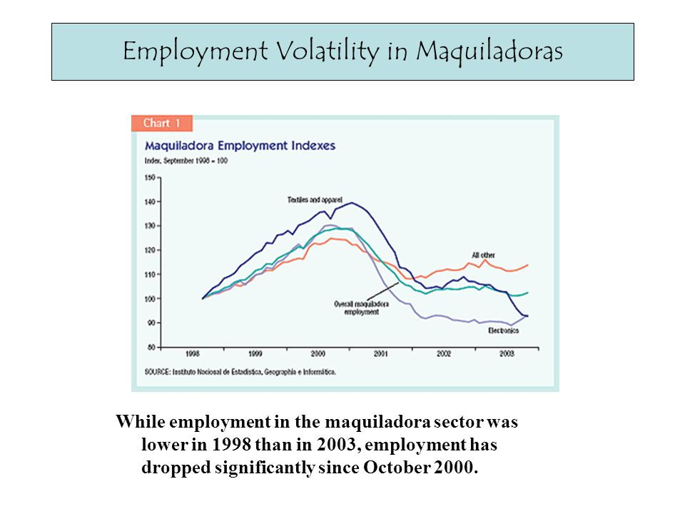 Foreign Investment in Maquiladoras Plummets Employment Volatility in Maquiladoras While employment in the maquiladora sector was lower in 1998 than in 2003, employment has dropped significantly since October 2000.
