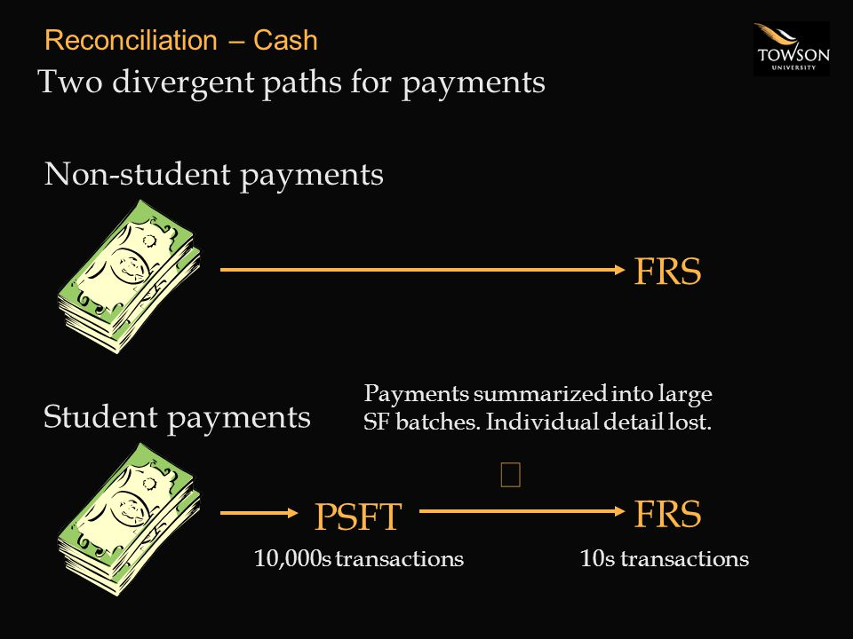 Reconciliation – Cash Two divergent paths for payments Non-student payments FRS Student payments FRS PSFT  Payments summarized into large SF batches.