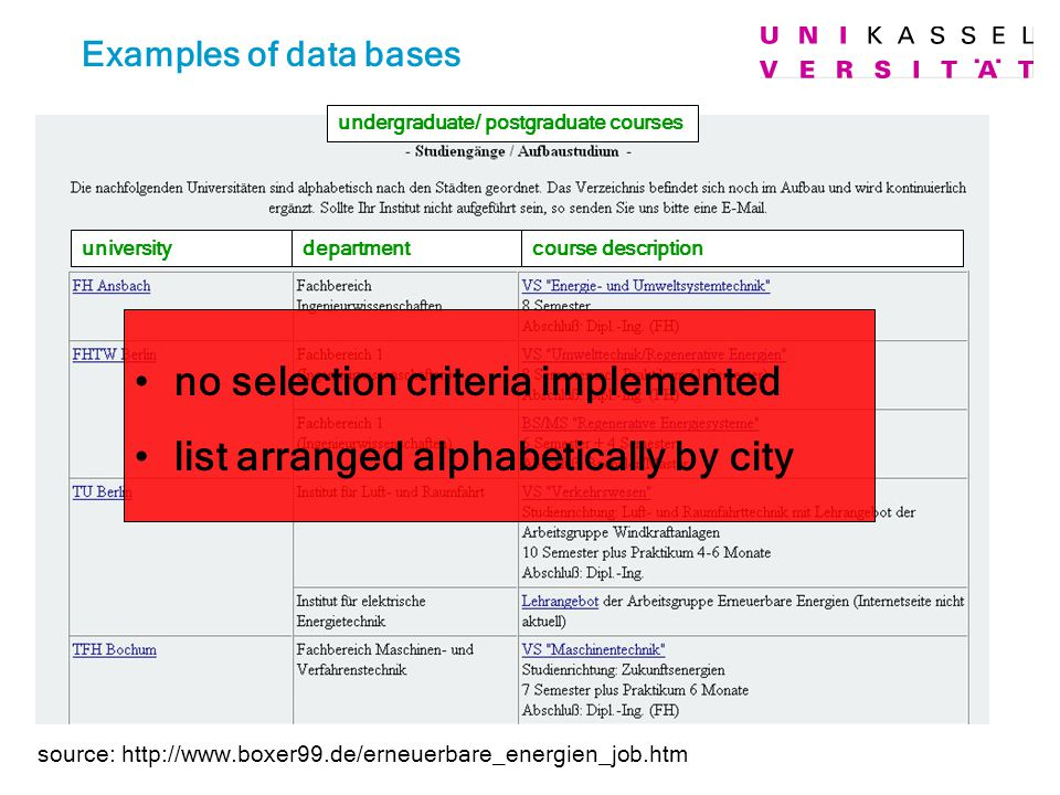 source: http://www.boxer99.de/erneuerbare_energien_job.htm Examples of data bases no selection criteria implemented list arranged alphabetically by ci