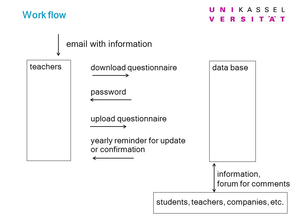 teachers data base email with information download questionnaire password upload questionnaire yearly reminder for update or confirmation information, forum for comments students, teachers, companies, etc.
