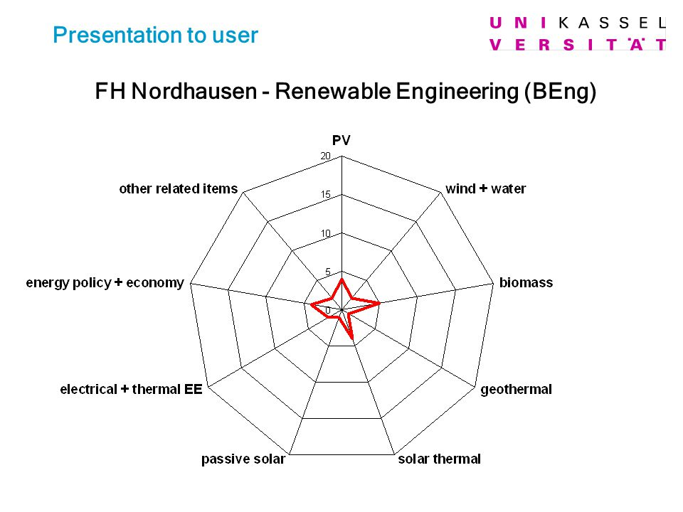 Presentation to user FH Nordhausen - Renewable Engineering (BEng)