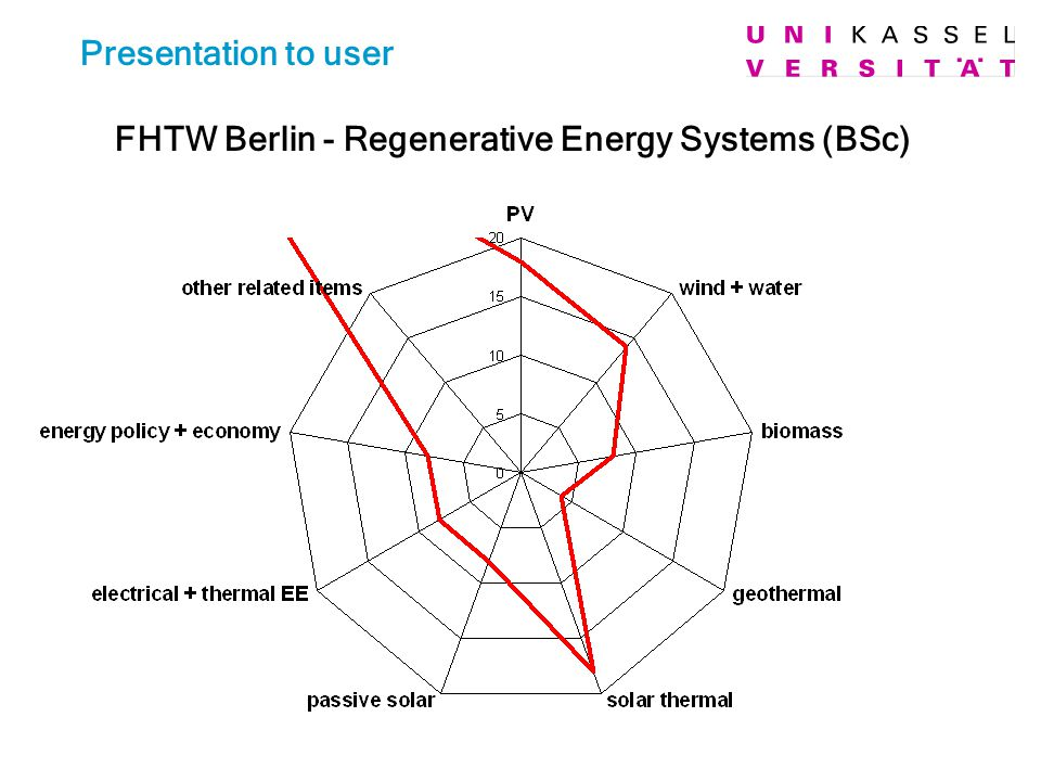 Presentation to user FHTW Berlin - Regenerative Energy Systems (BSc)