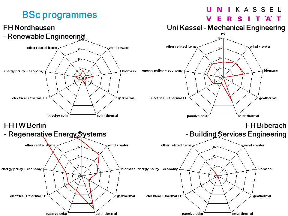 BSc programmes FH Nordhausen - Renewable Engineering FHTW Berlin - Regenerative Energy Systems FH Biberach - Building Services Engineering Uni Kassel