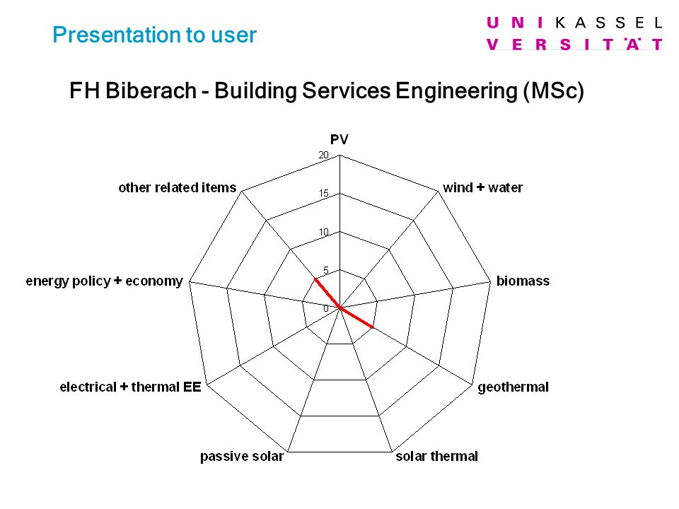 Presentation to user FH Biberach - Building Services Engineering (MSc)