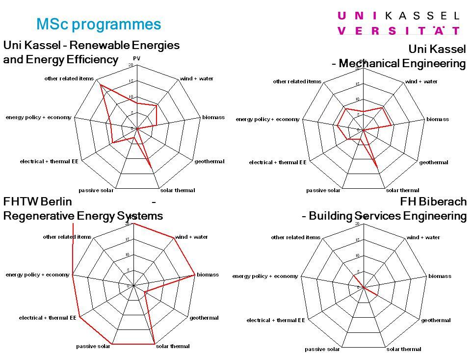 MSc programmes Uni Kassel - Mechanical Engineering FH Biberach - Building Services Engineering FHTW Berlin - Regenerative Energy Systems Uni Kassel -
