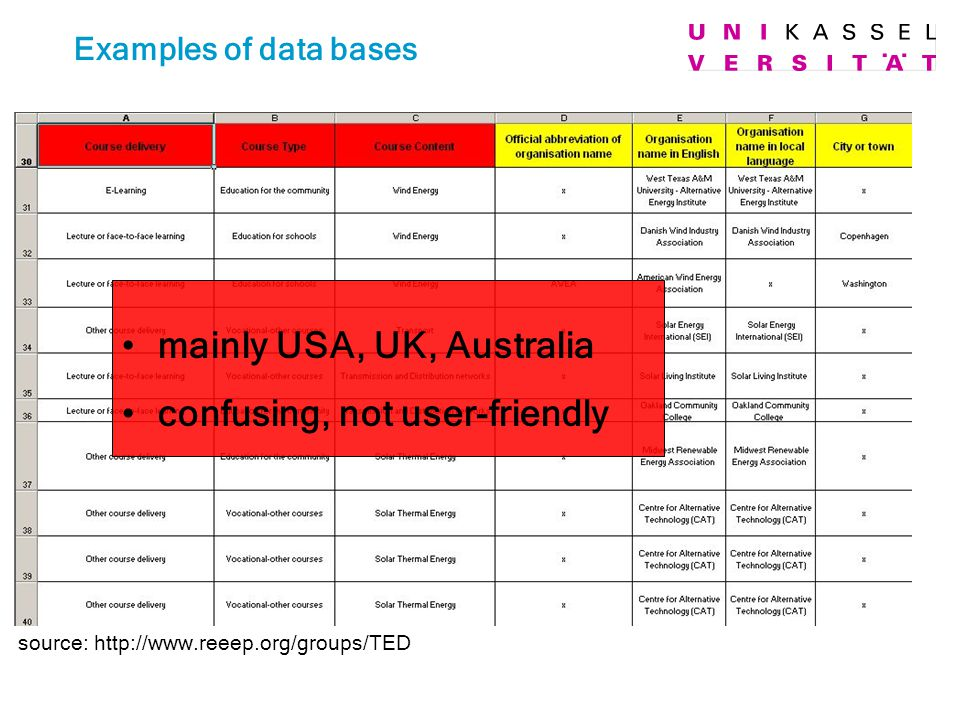 Examples of data bases source: http://www.reeep.org/groups/TED mainly USA, UK, Australia confusing, not user-friendly