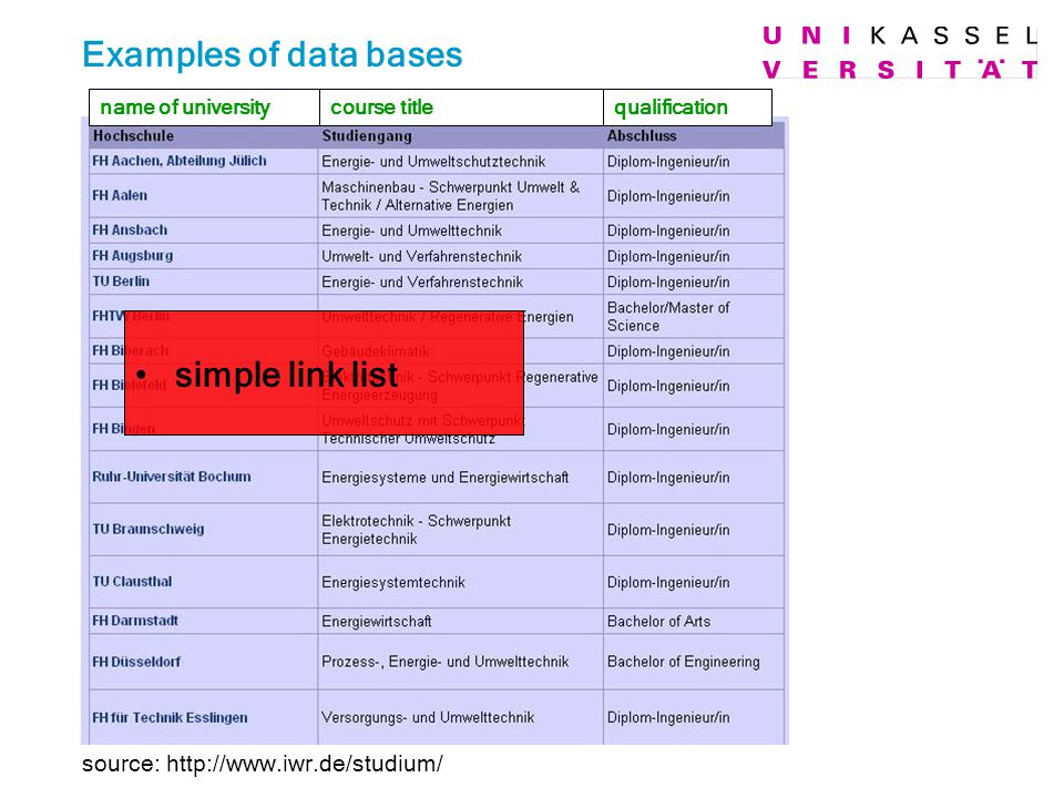 source: http://www.iwr.de/studium/ Examples of data bases simple link list qualificationcourse titlename of university
