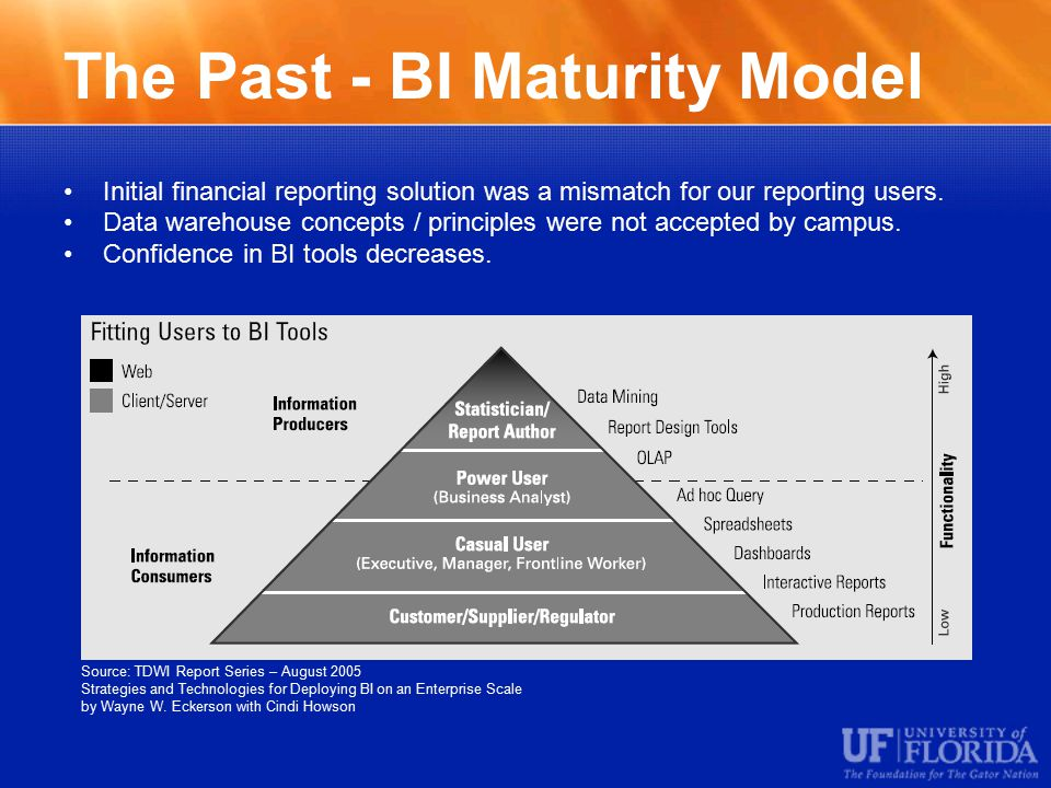 The Past - BI Maturity Model Initial financial reporting solution was a mismatch for our reporting users.