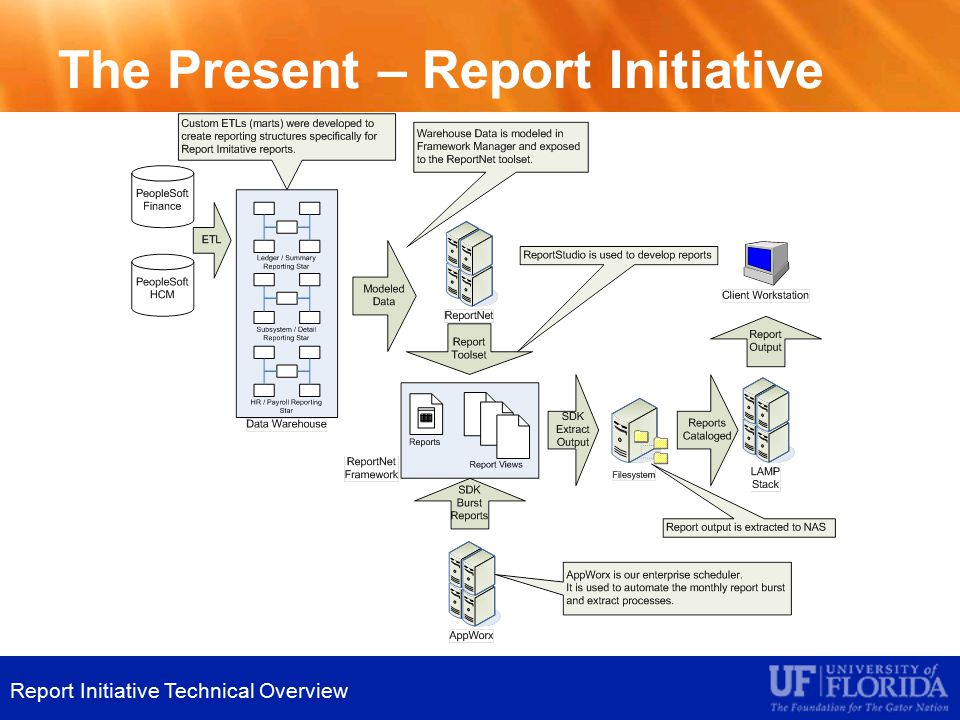 The Present – Report Initiative Report Initiative Technical Overview