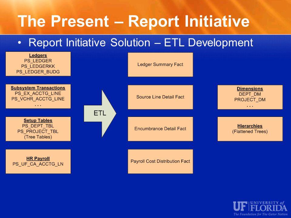 The Present – Report Initiative Report Initiative Solution – ETL Development