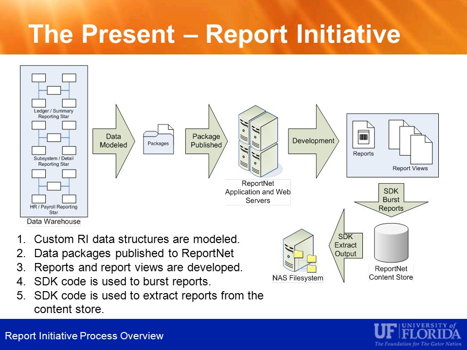 The Present – Report Initiative 1.Custom RI data structures are modeled.
