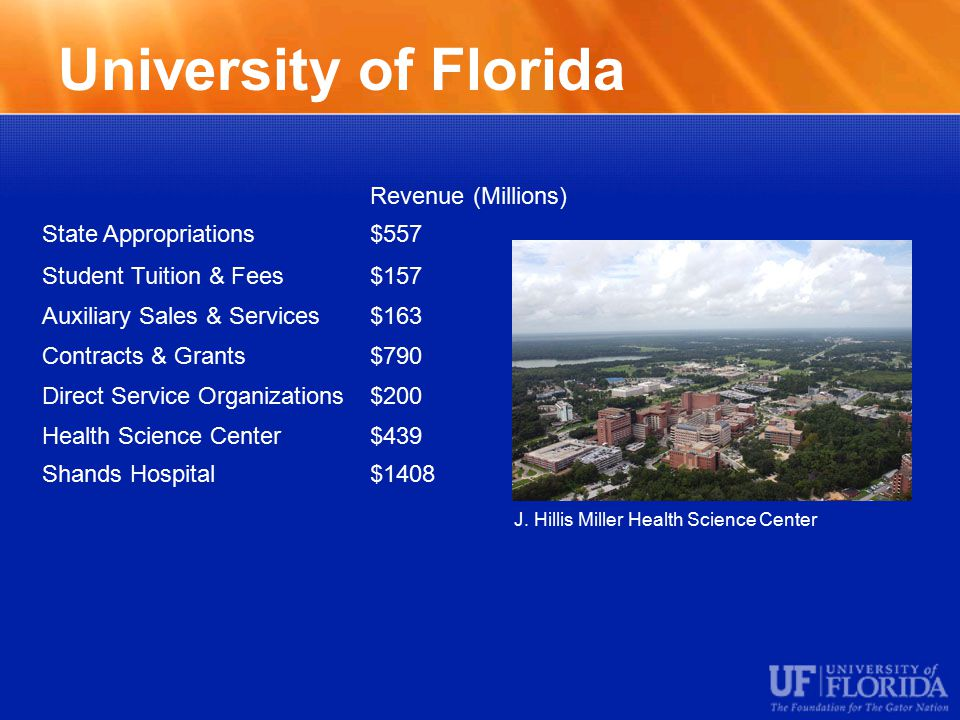 University of Florida Revenue (Millions) State Appropriations$557 Student Tuition & Fees$157 Auxiliary Sales & Services$163 Contracts & Grants$790 Direct Service Organizations$200 Health Science Center$439 Shands Hospital$1408 J.