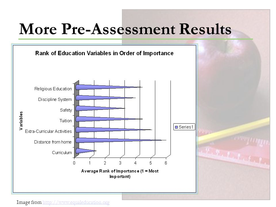More Pre-Assessment Results Image from http://www.equaleducation.orghttp://www.equaleducation.org