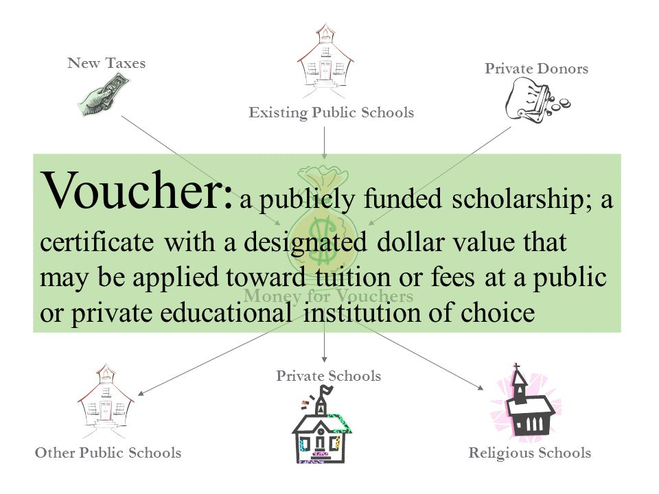 Religious Schools New Taxes Existing Public Schools Private Donors Money for Vouchers Other Public Schools Private Schools Voucher : a publicly funded scholarship; a certificate with a designated dollar value that may be applied toward tuition or fees at a public or private educational institution of choice