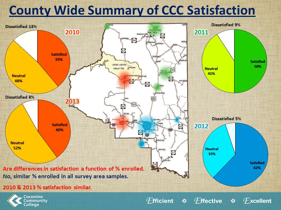 County Wide Summary of CCC Satisfaction Dissatisfied 13% Dissatisfied 8% Dissatisfied 9% Dissatisfied 5% Are differences in satisfaction a function of % enrolled.