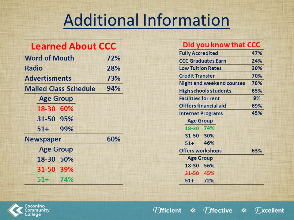 Learned About CCC Word of Mouth 72% Radio 28% Advertisments 73% Mailed Class Schedule 94% Age Group 18-30 60% 31-50 95% 51+ 99% Newspaper 60% Age Group 18-30 50% 31-50 39% 51+ 74% Additional Information Did you know that CCC Fully Accredited 47% CCC Graduates Earn 24% Low Tuition Rates 30% Credit Transfer 70% Night and weekend courses 78% High schools students 65% Facilities for rent 9% Offfers financial aid 69% Internet Programs 45% Age Group 18-30 74% 31-50 30% 51+ 46% Offers workshops 63% Age Group 18-30 56% 31-50 45% 51+ 72%