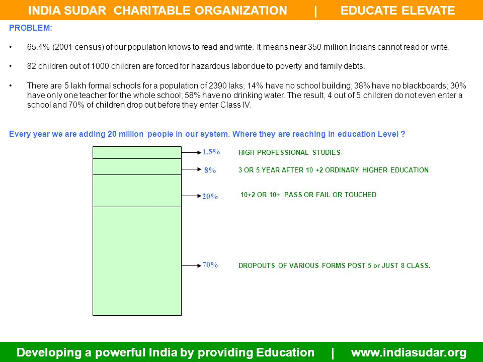 INDIA SUDAR CHARITABLE ORGANIZATION | EDUCATE ELEVATE Developing a powerful India by providing Education | www.indiasudar.org Published by India Sudar Educational and Charitable Trust BE AN INDIA SUDAR MEMBER TO ELEVATE INDIA THROUGH EDUCATION!