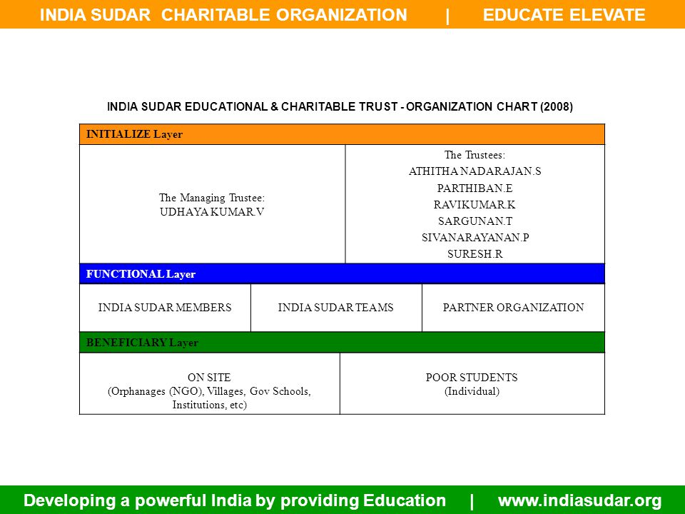 INDIA SUDAR CHARITABLE ORGANIZATION | EDUCATE ELEVATE Developing a powerful India by providing Education | www.indiasudar.org INDIA SUDAR EDUCATIONAL & CHARITABLE TRUST - ORGANIZATION CHART (2008) INITIALIZE Layer The Managing Trustee: UDHAYA KUMAR.V The Trustees: ATHITHA NADARAJAN.S PARTHIBAN.E RAVIKUMAR.K SARGUNAN.T SIVANARAYANAN.P SURESH.R FUNCTIONAL Layer INDIA SUDAR MEMBERSINDIA SUDAR TEAMSPARTNER ORGANIZATION BENEFICIARY Layer ON SITE (Orphanages (NGO), Villages, Gov Schools, Institutions, etc) POOR STUDENTS (Individual)