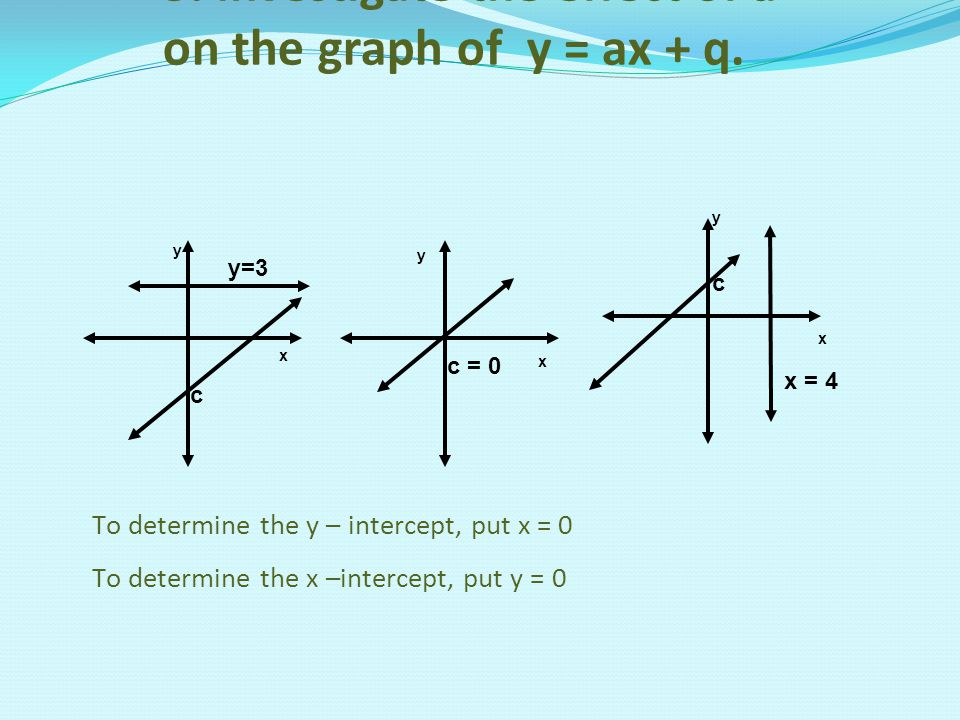 3. Investigate the effect of a on the graph of y = ax + q.