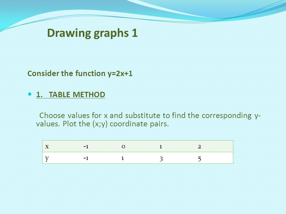 Drawing graphs 2 Consider the function y=2x+1 2.