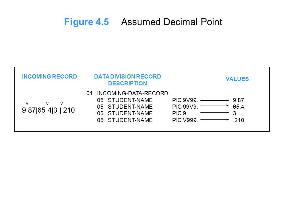 Figure 4.5Assumed Decimal Point INCOMING RECORDDATA DIVISION RECORD DESCRIPTION VALUES v v v 9 87|65 4|3 | 210 01 INCOMING-DATA-RECORD.