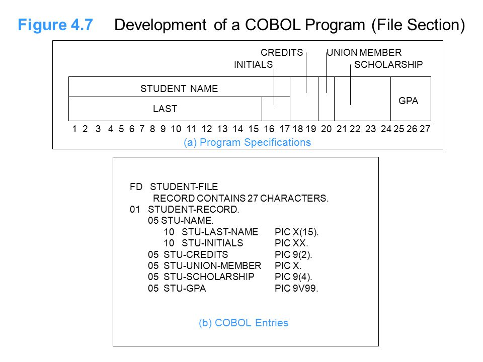 Figure 4.7Development of a COBOL Program (File Section) (b) COBOL Entries FD STUDENT-FILE RECORD CONTAINS 27 CHARACTERS.