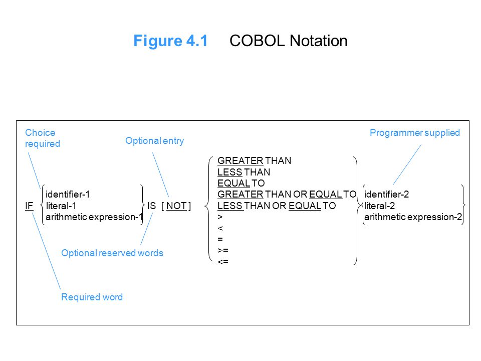 Figure 4.8Development of a COBOL Program (Constants and Rates) (b) COBOL Entries WORKING-STORAGE SECTION.