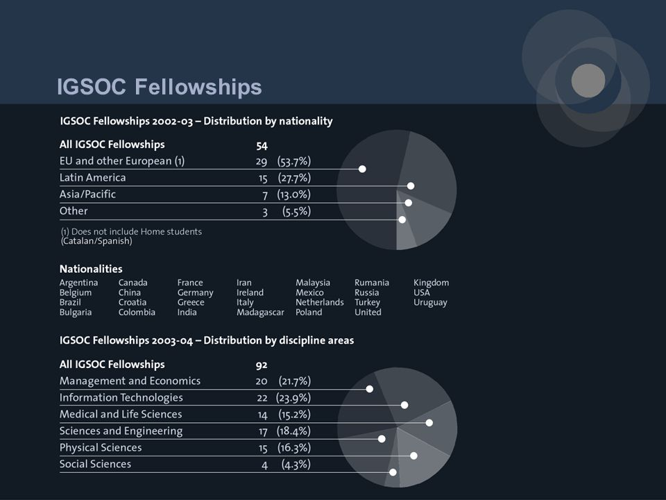 IGSOC Fellowships