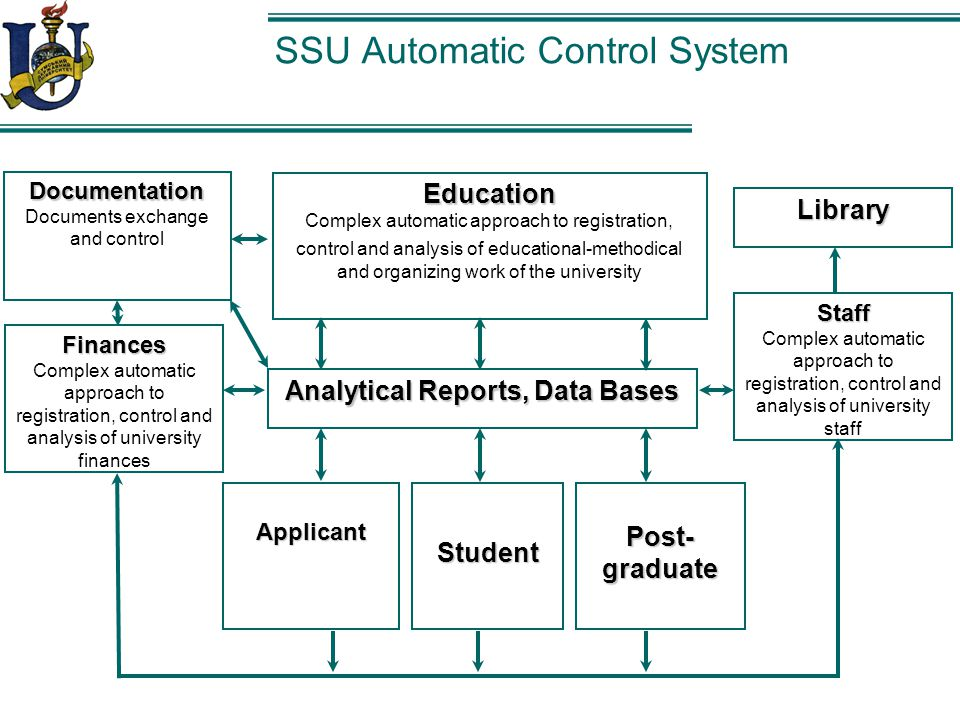SSU Automatic Control System Finances Complex automatic approach to registration, control and analysis of university finances Applicant Staff Complex automatic approach to registration, control and analysis of university staff Education Complex automatic approach to registration, control and analysis of educational-methodical and organizing work of the university Post- graduate Student Library Analytical Reports, Data Bases Documentation Documents exchange and control