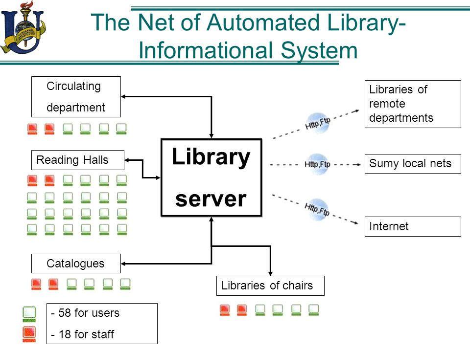 The Net of Automated Library- Informational System Library server Circulating department Catalogues Reading Halls Libraries of chairs - 58 for users - 18 for staff Libraries of remote departments Sumy local nets Internet