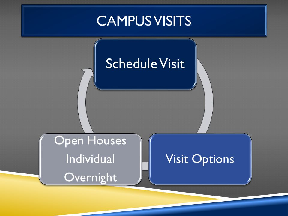 CAMPUS VISITS Schedule Visit Visit Options Open Houses Individual Overnight