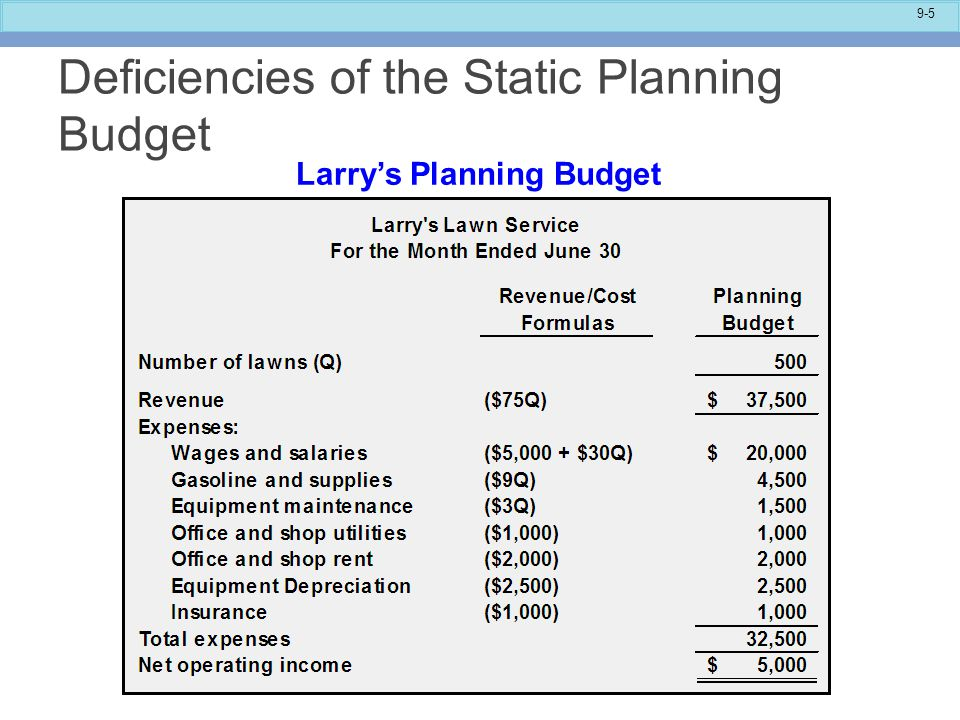9-16 Larry's Flexible Budget Compared with the Actual Results Revenue and Spending Variances Spending variances