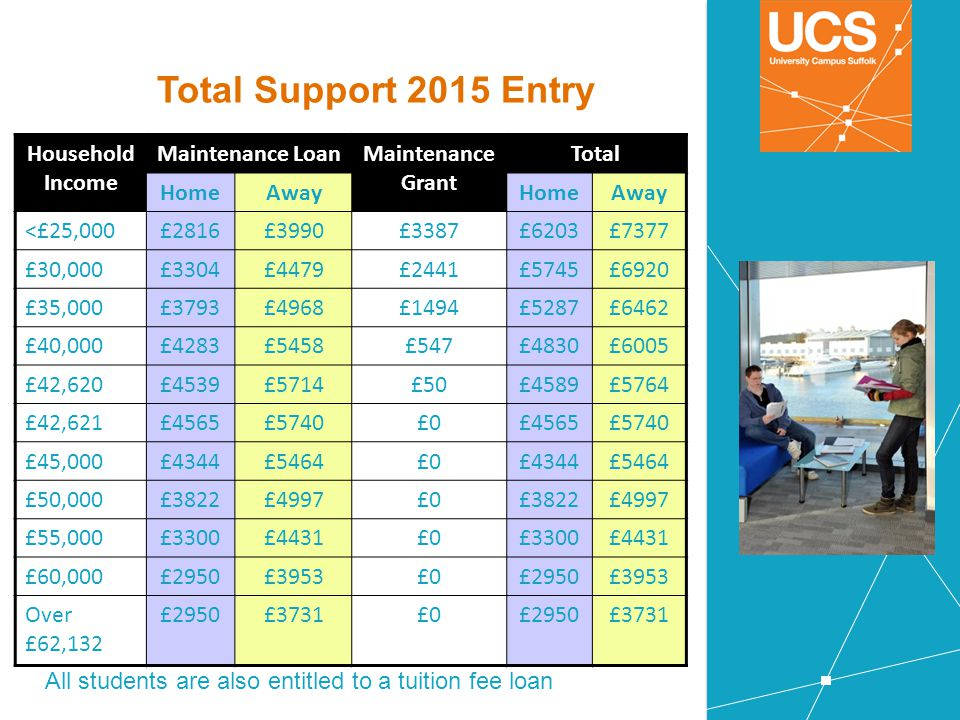 Total Support 2015 Entry Household Income Maintenance LoanMaintenance Grant Total HomeAwayHomeAway <£25,000£2816£3990£3387£6203£7377 £30,000£3304£4479