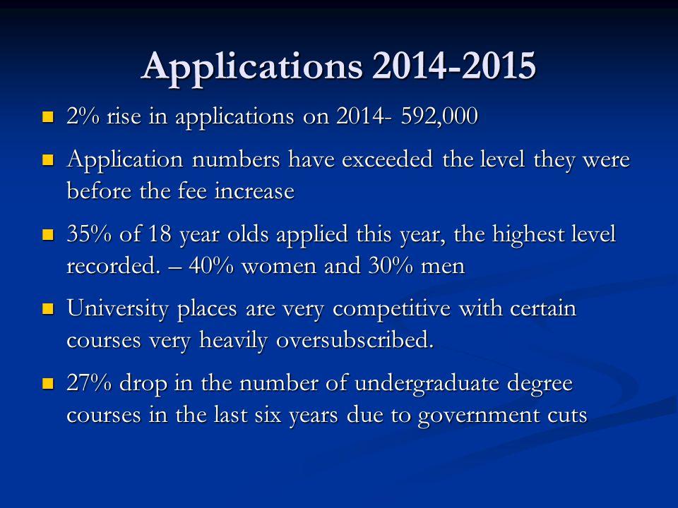 Applications 2014-2015 2% rise in applications on 2014- 592,000 2% rise in applications on 2014- 592,000 Application numbers have exceeded the level t