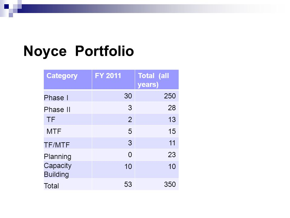 Noyce Portfolio CategoryFY 2011Total (all years) Phase I 30250 Phase II 328 TF213 MTF515 TF/MTF 311 Planning 023 Capacity Building 10 Total 53350
