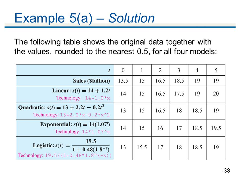 33 Example 5(a) – Solution The following table shows the original data together with the values, rounded to the nearest 0.5, for all four models:
