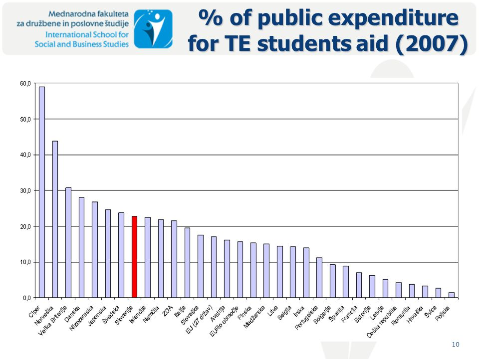 10 % of public expenditure for TE students aid (2007)