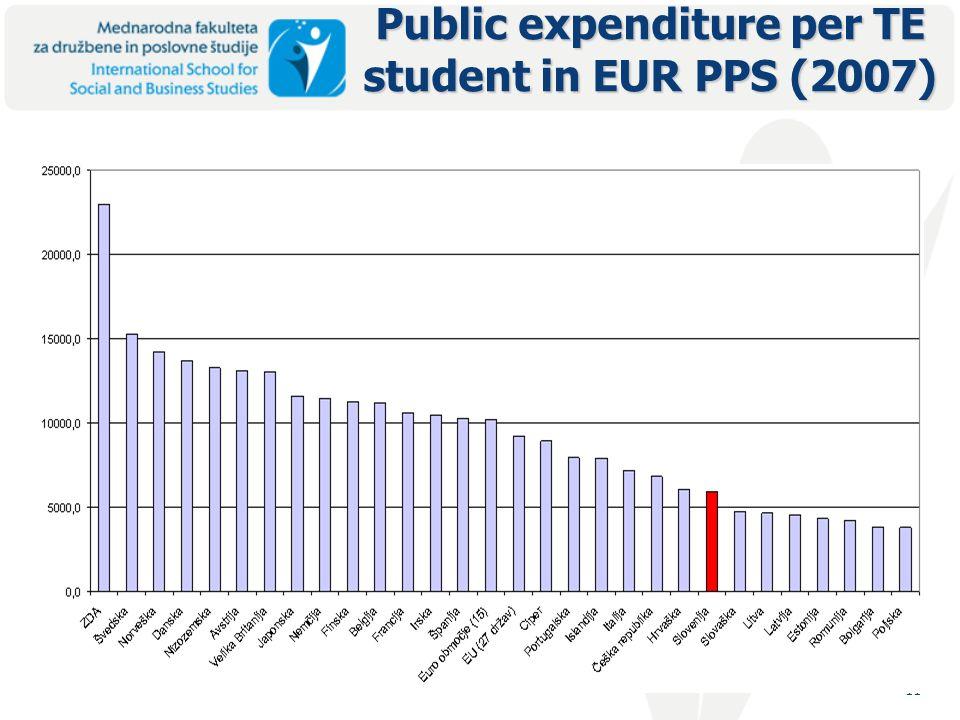 11 Public expenditure per TE student in EUR PPS (2007)