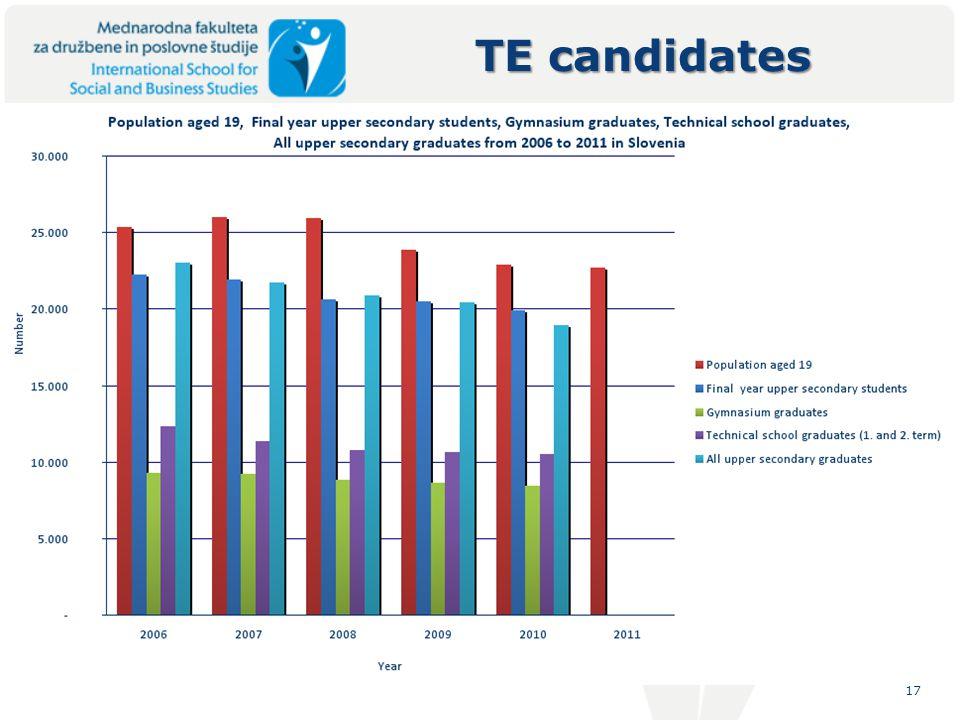 17 TE candidates
